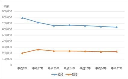 結婚・離婚件数グラフ